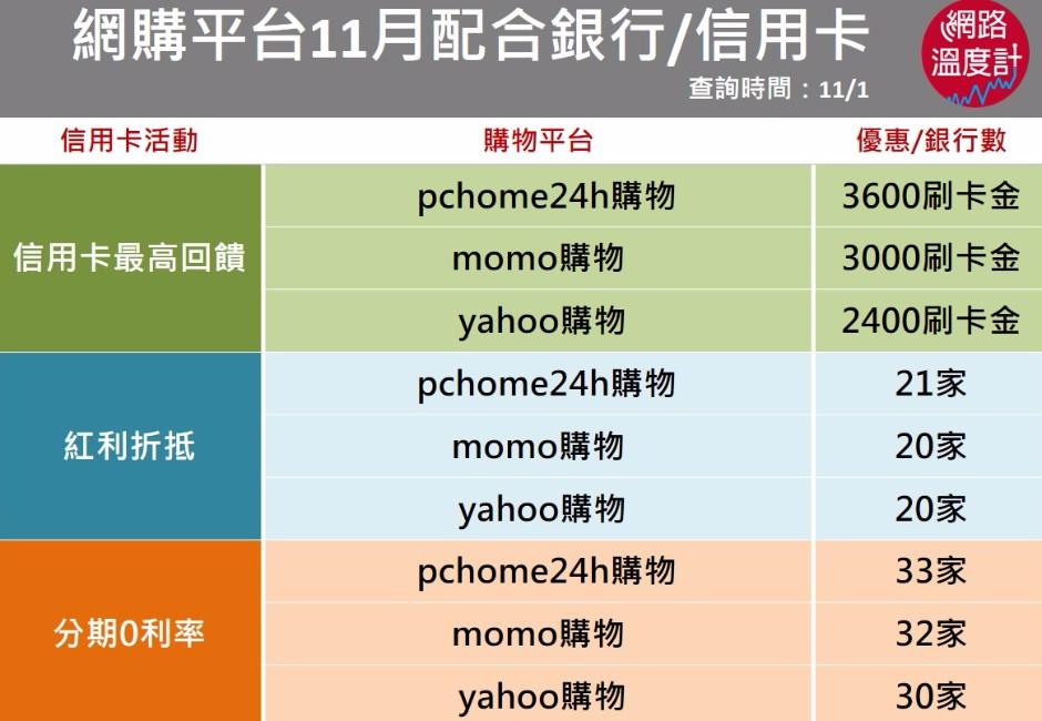 網購平台11月配合銀行/信用卡