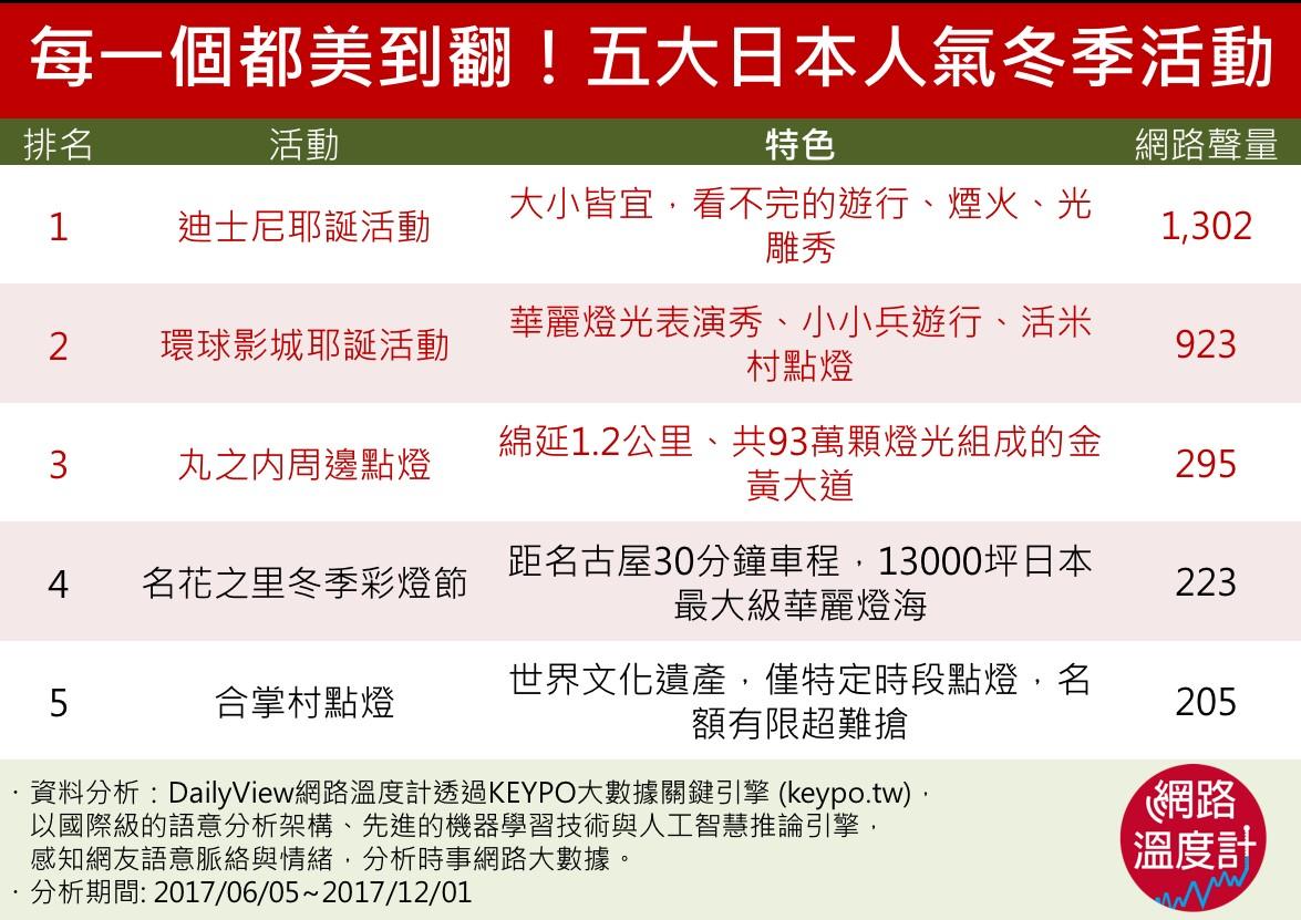 日本五大冬季活動