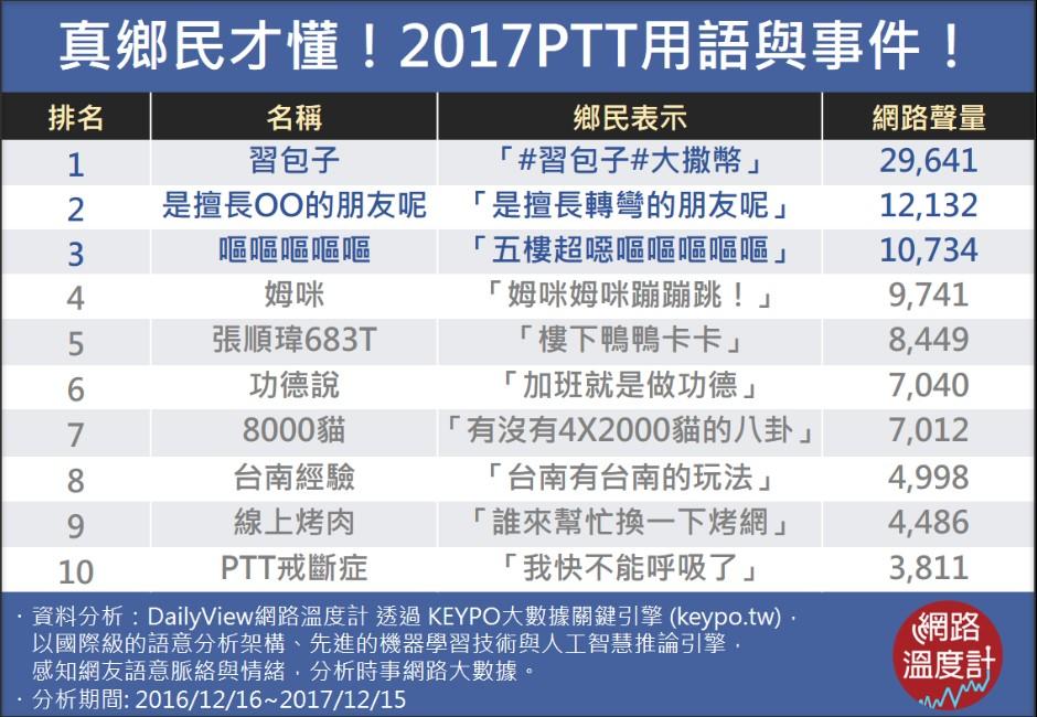 2017PTT經典回顧