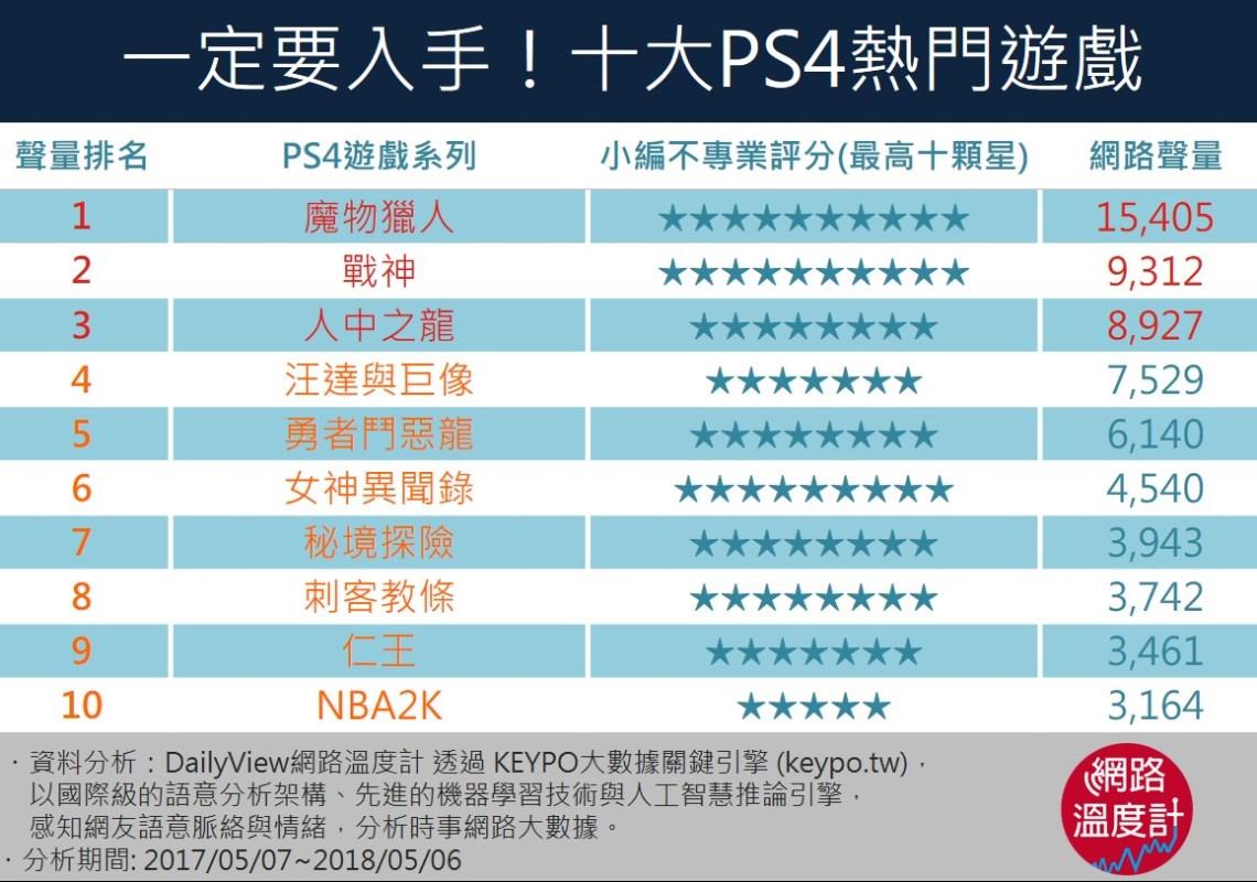 PS4十大熱門遊戲