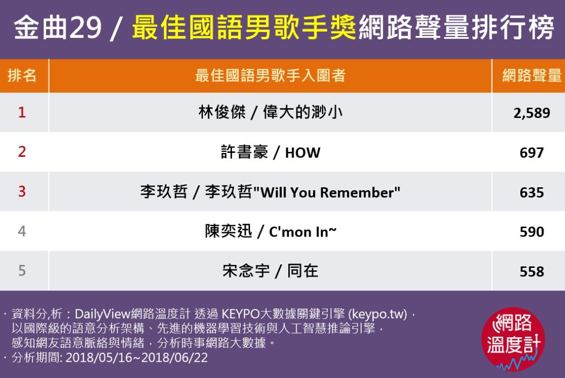 金曲29/最佳國語男歌手
