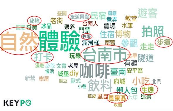 台南關鍵字