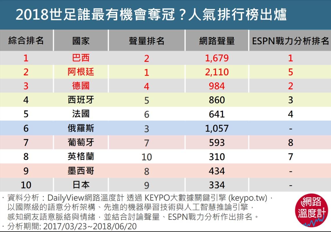 2018世界盃足球賽 網路聲量排行榜趨勢