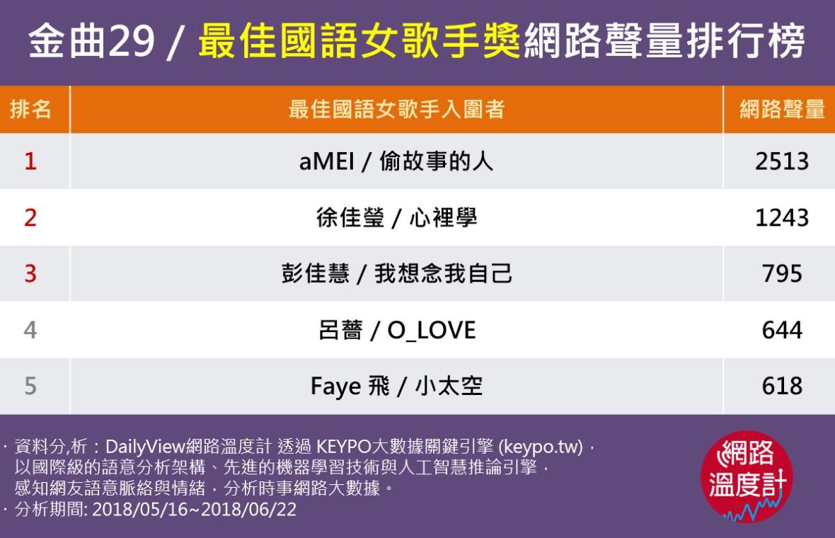 金曲29/最佳國語女歌手