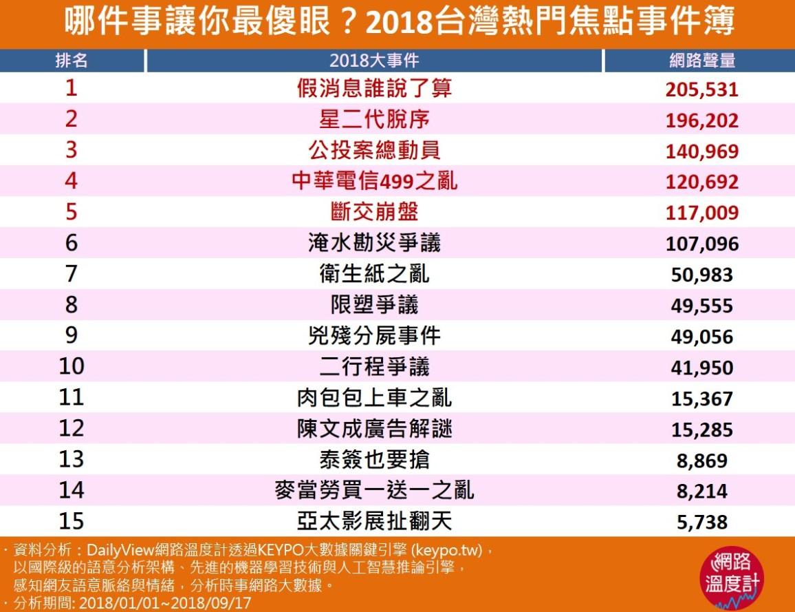 2018台灣熱門焦點事件