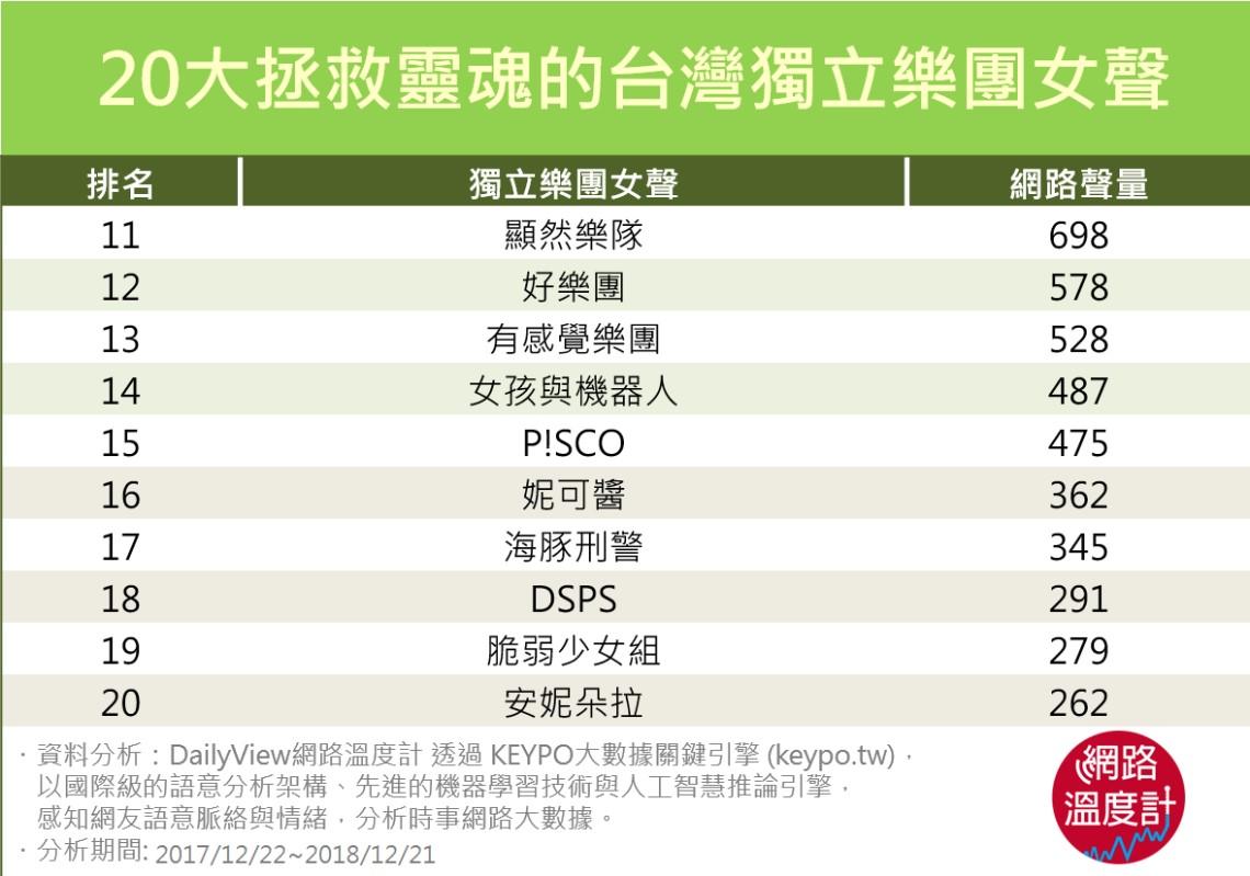 循環百遍也不厭倦!20大拯救靈魂的台灣獨立樂團女聲
