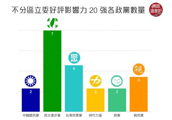 不分區立委好評影響力20強各政黨數量