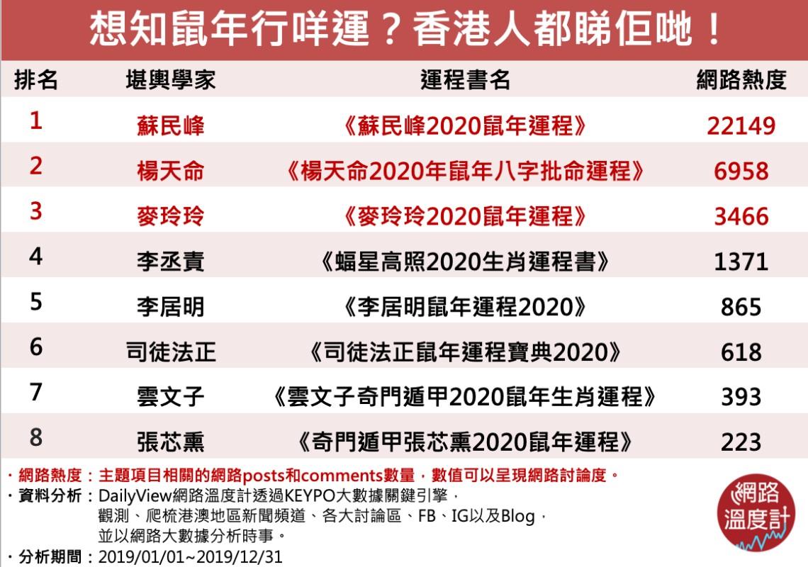 2020香港運程