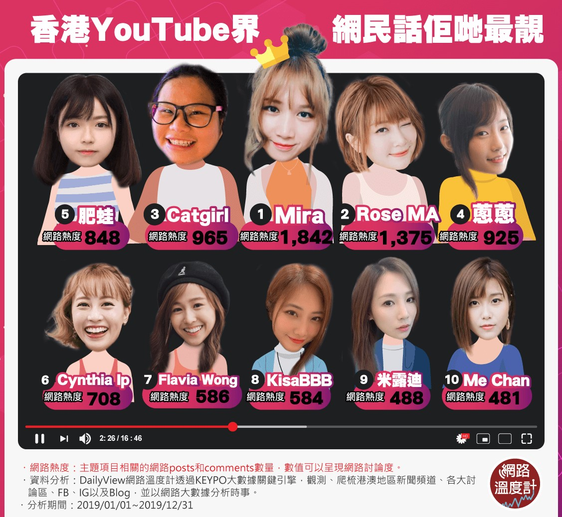 香港YouTuber