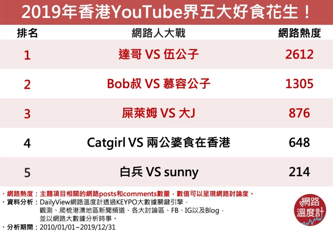 香港YouTuber大戰