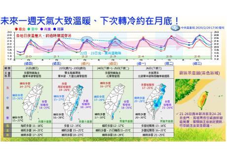 下周氣溫上看30度 一張圖看天氣何時又轉冷