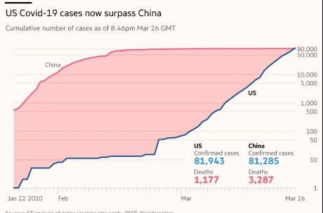 美國確診人數超越中國! 躍居全球第一 單日爆增近萬例
