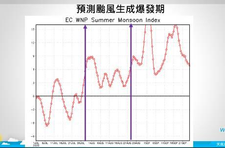 70年來罕見!七月恐零颱風生成 氣象專家直呼:不妙