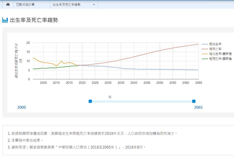 人口死亡交叉!台灣上半年人口減少8795人