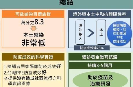 彰化新冠肺炎抗體陽性率僅萬分之8.3 葉彥伯:台灣社區相當安全