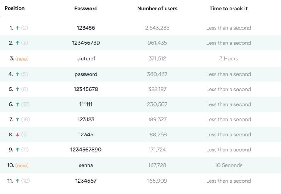 最爛密碼TOP10出爐! 「12345」超過18萬人用才排第八名