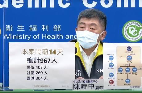 今日新增3確診!部桃群聚染疫相關隔離者達967人 台灣新冠防疫史上最高
