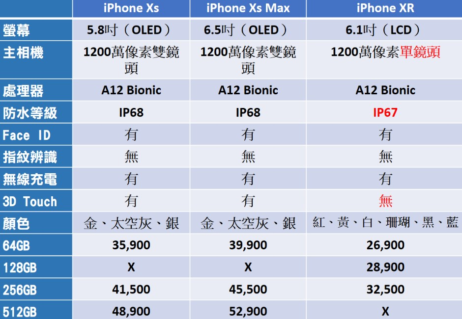 秒懂iPhone三大新機差異!鄉民推「買這款CP值最高」