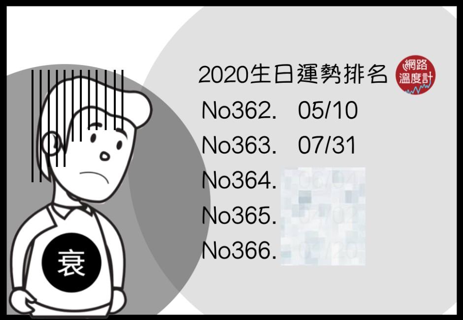 2020衰運爆棚?日網公開「生日運勢」排名 最後一名在1月!
