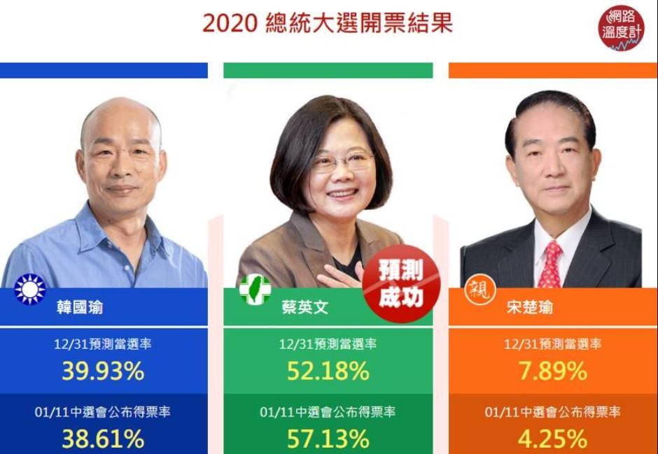 神準章魚哥!韓國瑜民調蓋牌…大數據仍準確命中韓得票率「誤差僅1.3%」