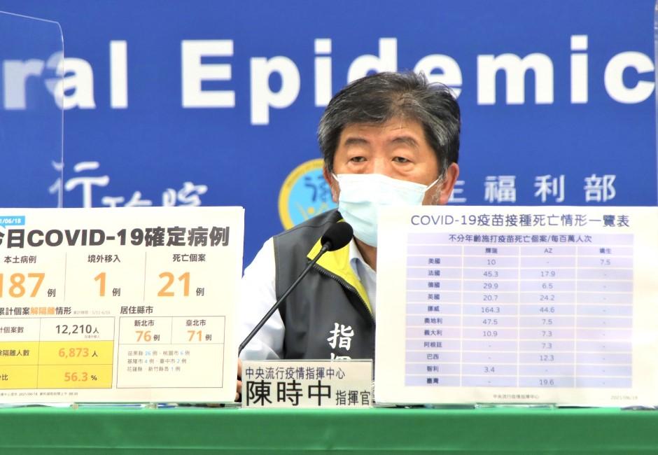 24萬莫德納將來台!疫苗施打後台灣民眾死亡數飆高 陳時中:施打還是比較好