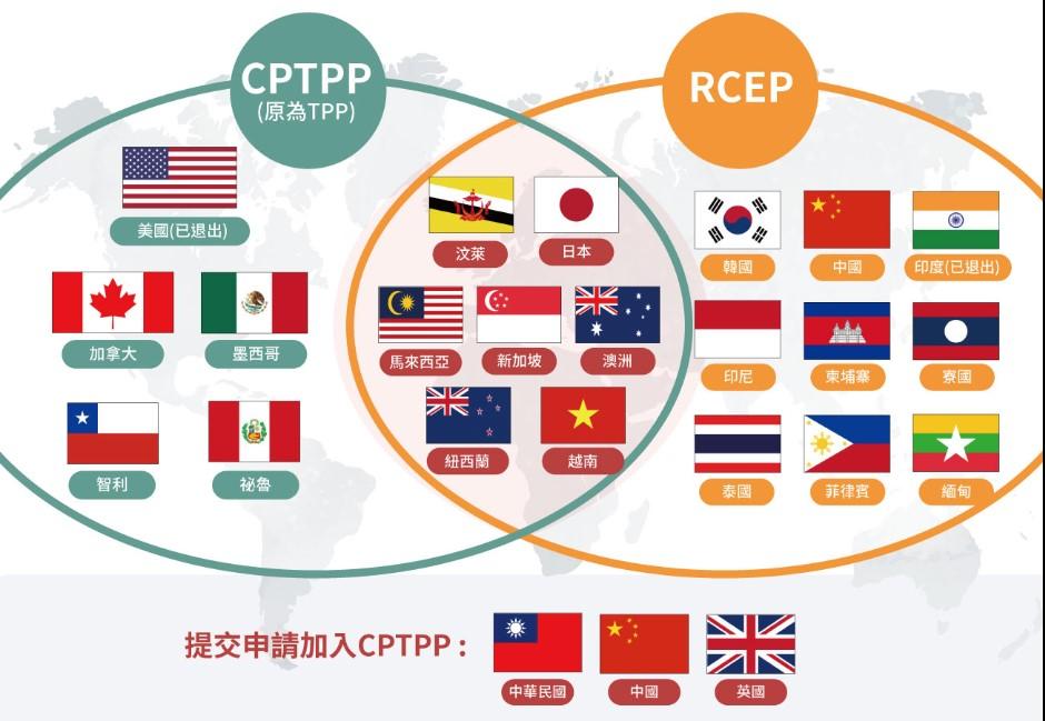 台灣正式申請!CPTPP是什麼?晚中國一步加入有何影響?